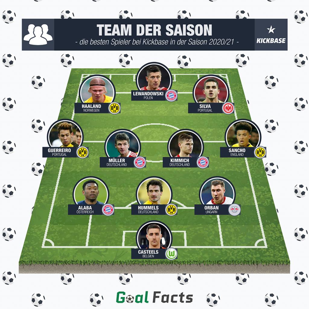 """Team """"Team der Saison"""""""