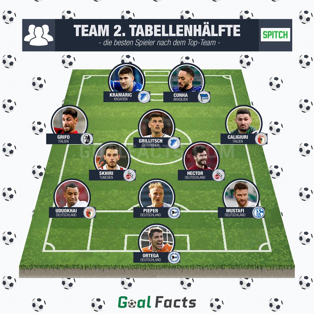 Team der Saison Platz 10-18