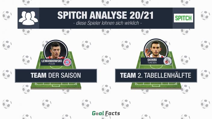 Spitch Analyse